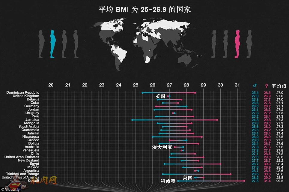 世界肥胖排行榜<wbr>(原文作者:Anthony<wbr>Bond)